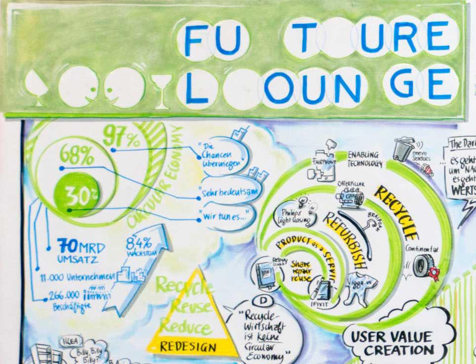 Future Lounge #07: Circular Economy