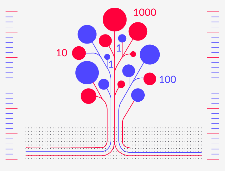 Quantifizierung von Wachstumsfeldern